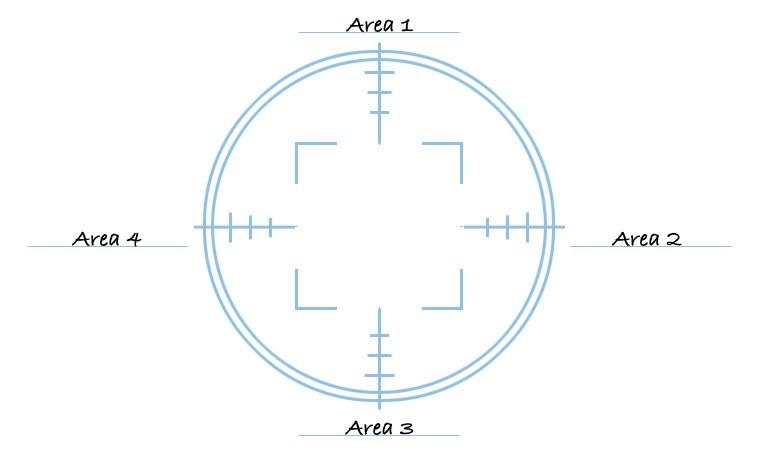 area di focus formula