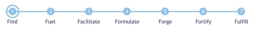 focus formula i  7 moduli